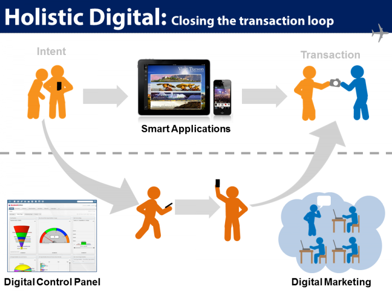 holistic digital